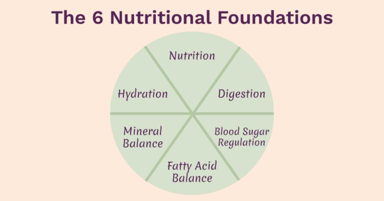 Six Foundations Health